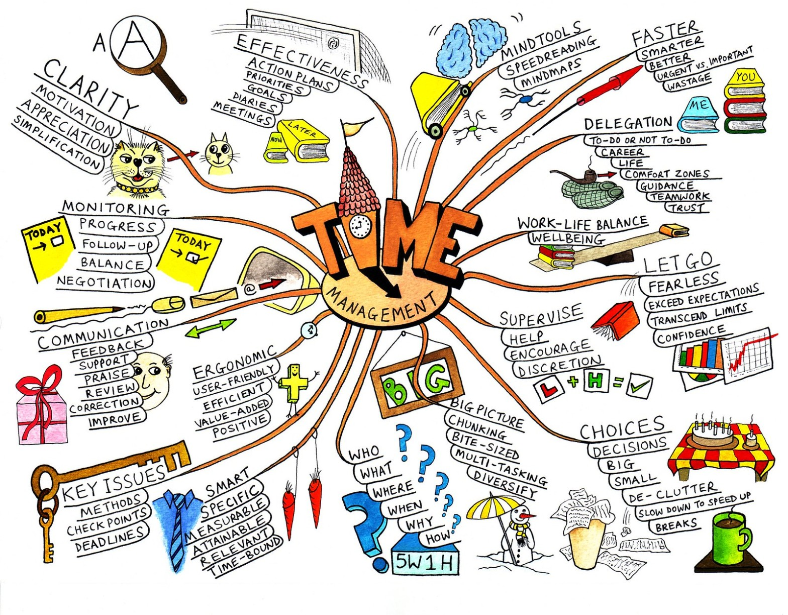 Hand drawn image with the word time in the middle and related, listed ideas written around the word time