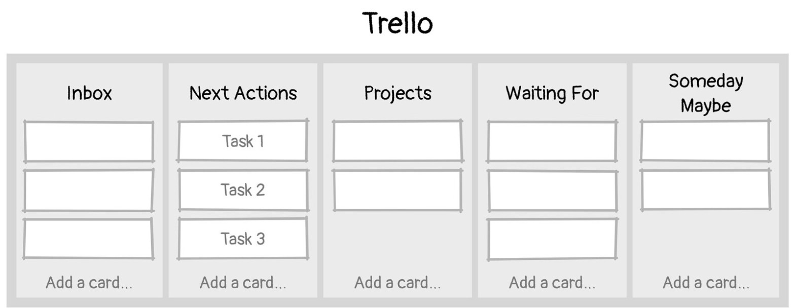 CC image 1-5. Getting Things Done in Trello by Peter Morville at Flickr